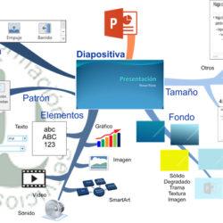 El mapa mental para organizar y comprender ideas significativas