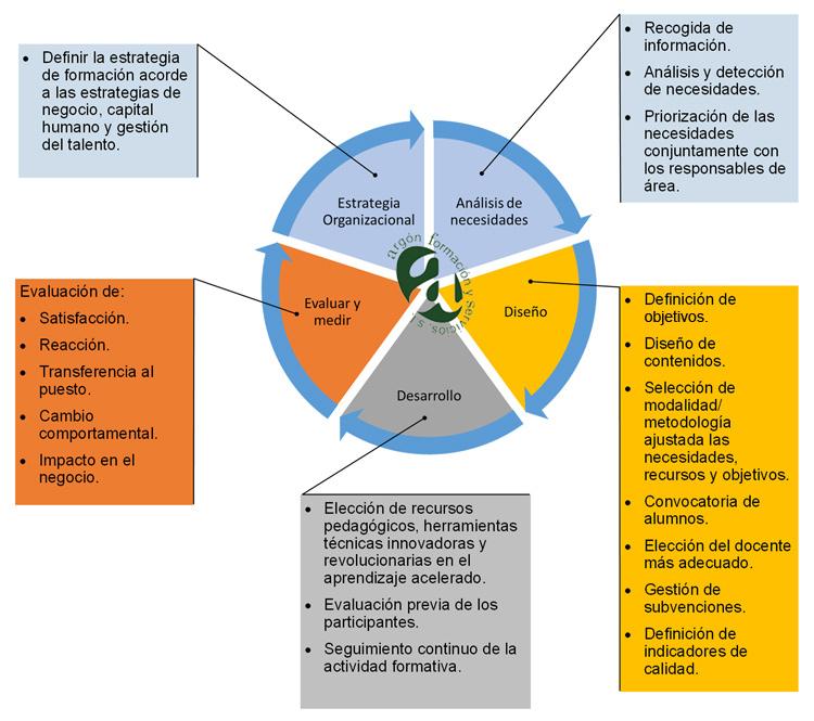 Oferta formativa y plan de acción de Argón Formación y Servicios