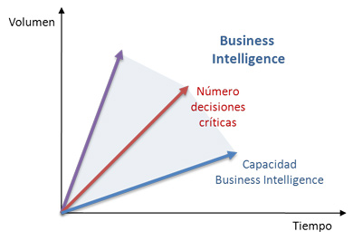 ¿Qué es el Business Intelligence? gráfico número decisiones y capacidad
