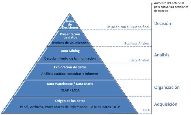 ¿Qué es el Business Intelligence? Adquisición, organización, análisis y decisión
